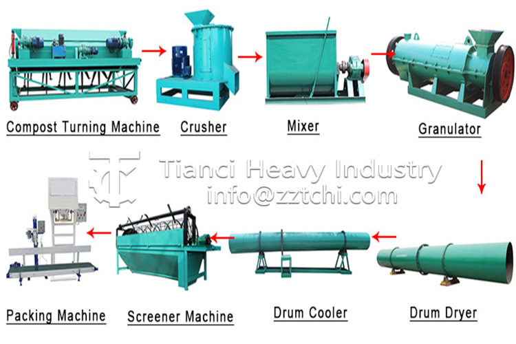 Small scale organic fertilizer granulation production line with low investment and high income
