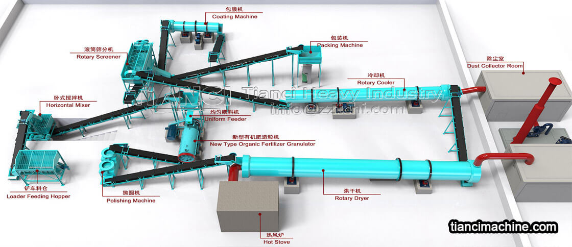 How much is the equipment price of organic fertilizer production line?